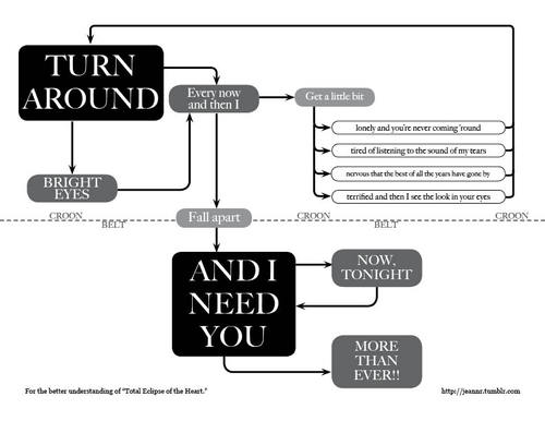 Having trouble understanding Total Eclipse Of The Heart? Look No Further