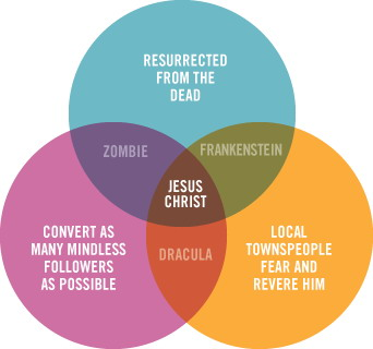 Venn diagrams make me do smiles....